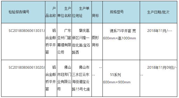 水密性能项目不合格产品名单